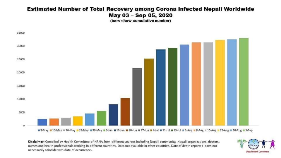 कोरोना संक्रमणबाट विदेशमा थप पाँच नेपालीको मृत्यु