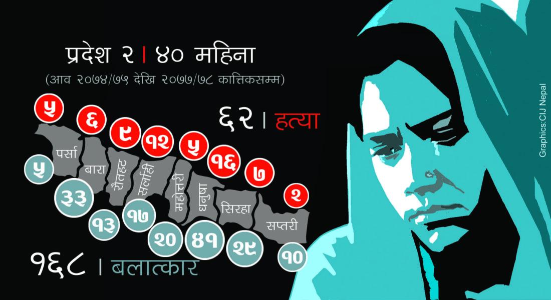 दलितका लागि असुरक्षित प्रदेश–२: तीन वर्षमा ६२ को हत्या, १६८ महिला बलात्कृत